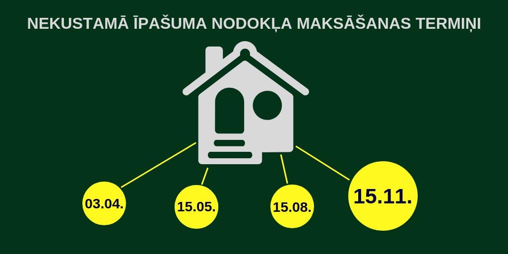 nekustama_ipasuma_nodokla_maksasanas_termini_1.jpg