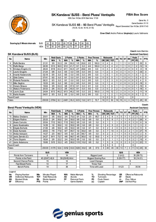 fiba_box_score_bjs_vs_ven_16_decembris.jpg